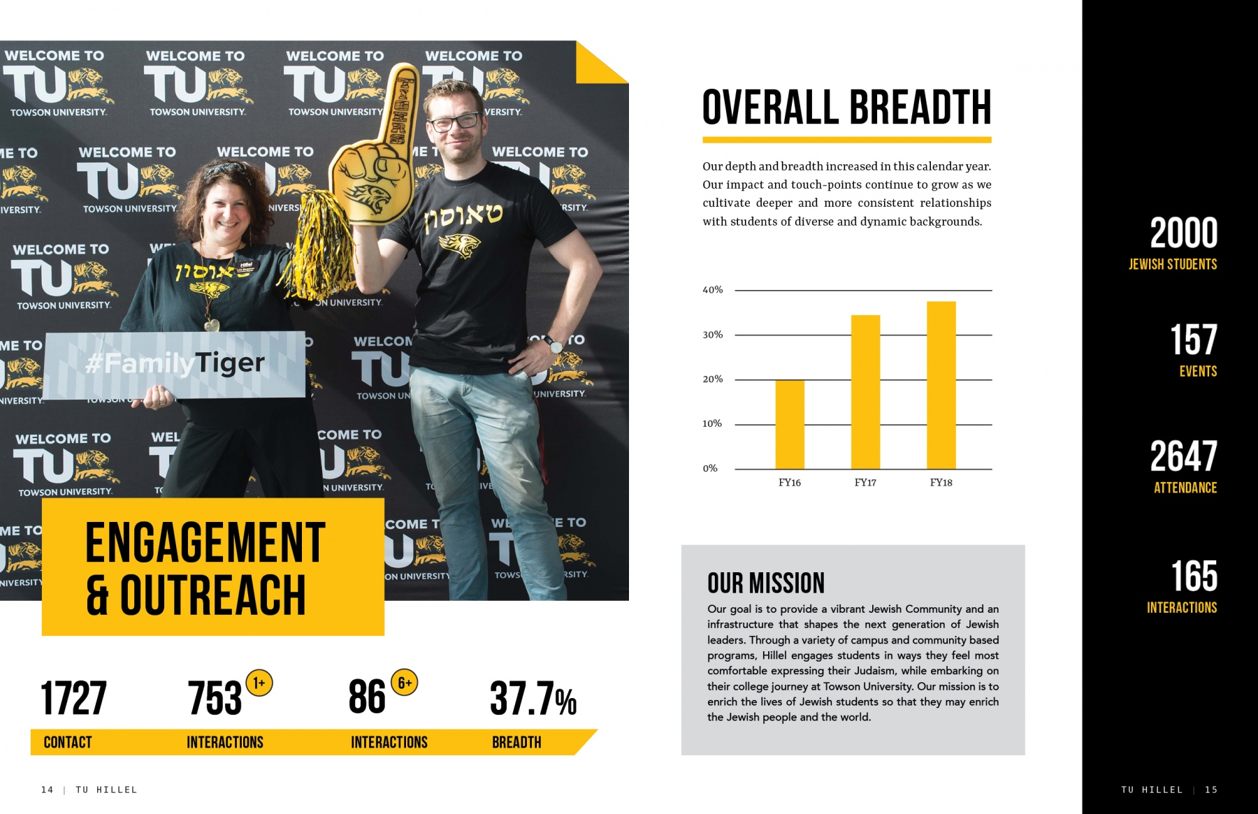2019-TUHillel-Annual_Report_FINAL8